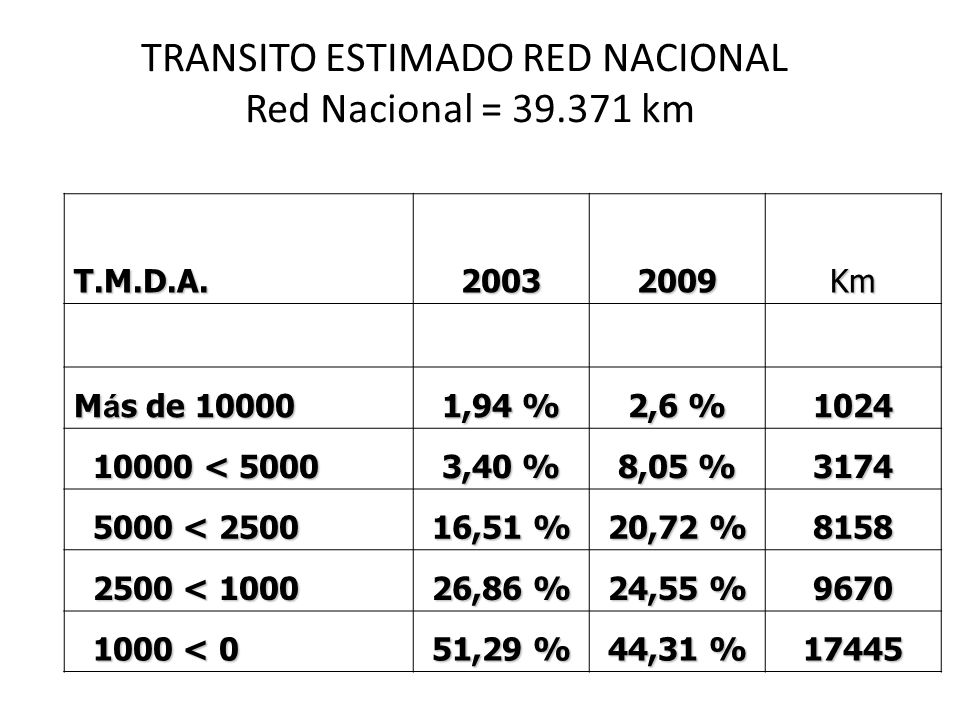 TRANSITO ESTIMADO RED NACIONAL Red Nacional = 39.371 km