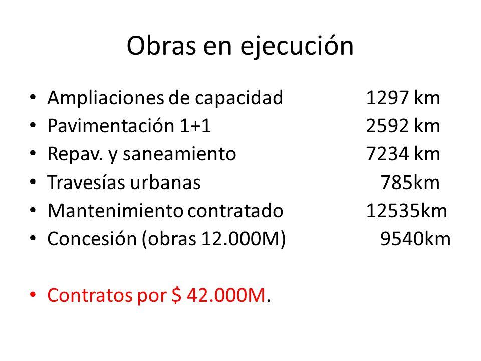 Obras en ejecución Ampliaciones de capacidad 1297 km