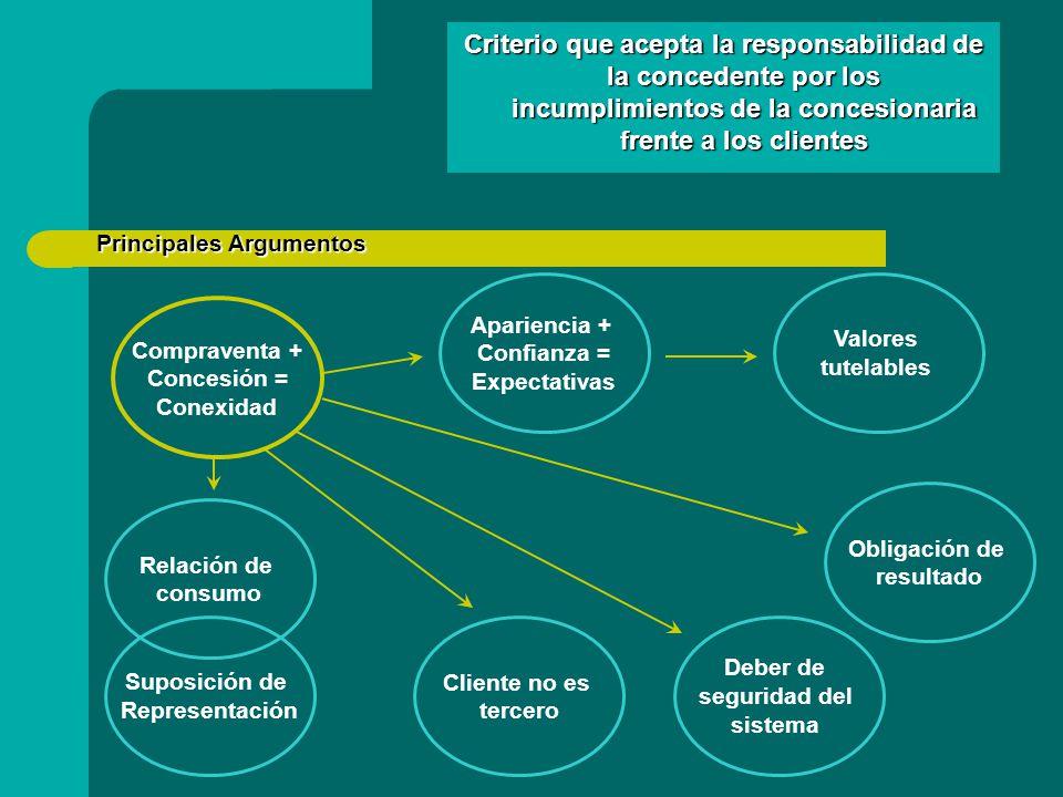 Criterio que acepta la responsabilidad de la concedente por los incumplimientos de la concesionaria frente a los clientes