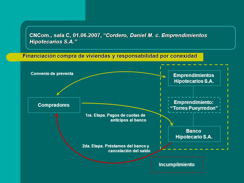 CNCom., sala C, 01.06.2007, Cordero, Daniel M. c. Emprendimientos