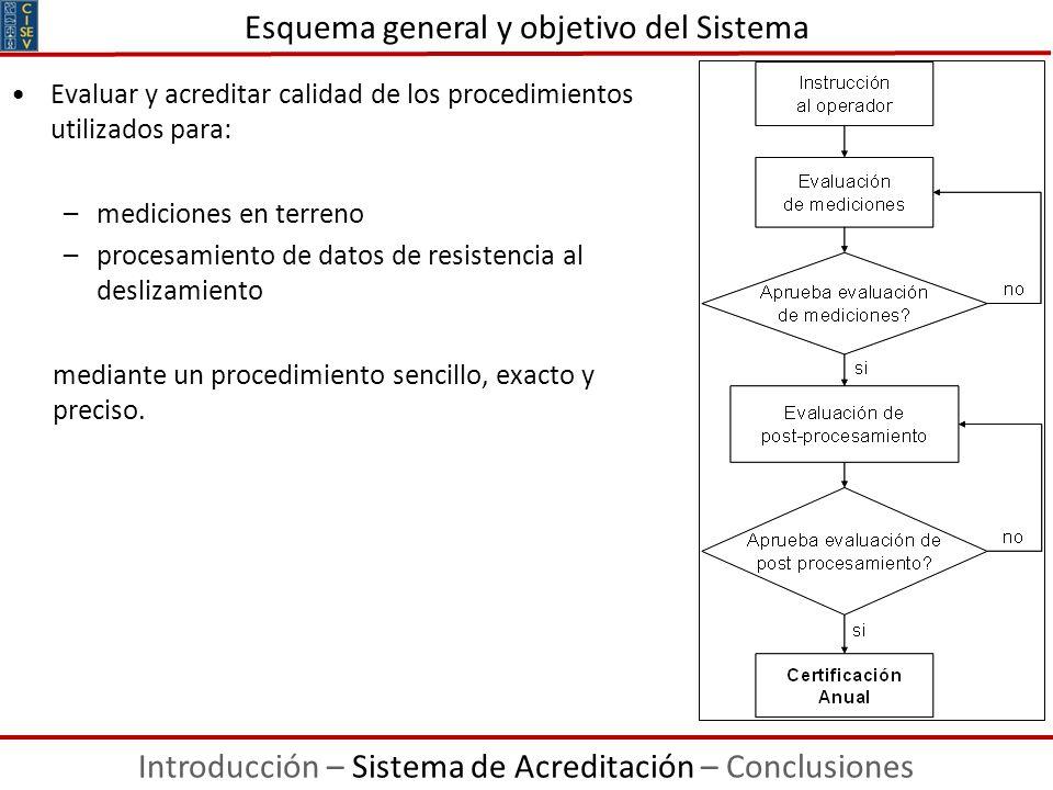 Esquema general y objetivo del Sistema