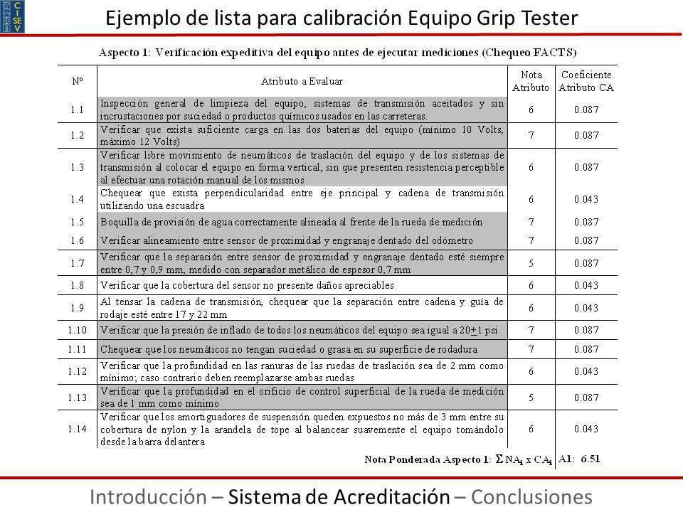 Ejemplo de lista para calibración Equipo Grip Tester