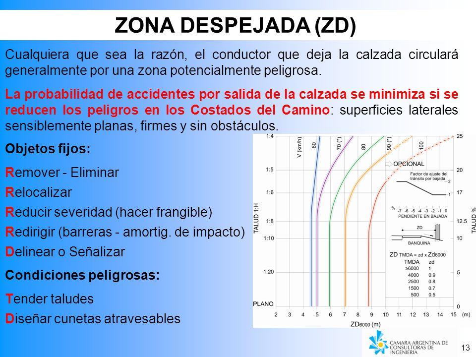 ZONA DESPEJADA (ZD) Cualquiera que sea la razón, el conductor que deja la calzada circulará generalmente por una zona potencialmente peligrosa.