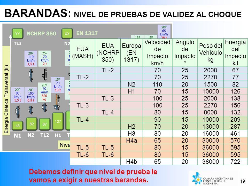 BARANDAS: NIVEL DE PRUEBAS DE VALIDEZ AL CHOQUE