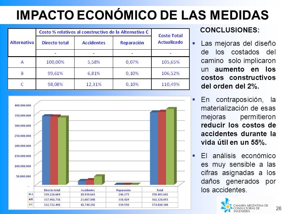 IMPACTO ECONÓMICO DE LAS MEDIDAS