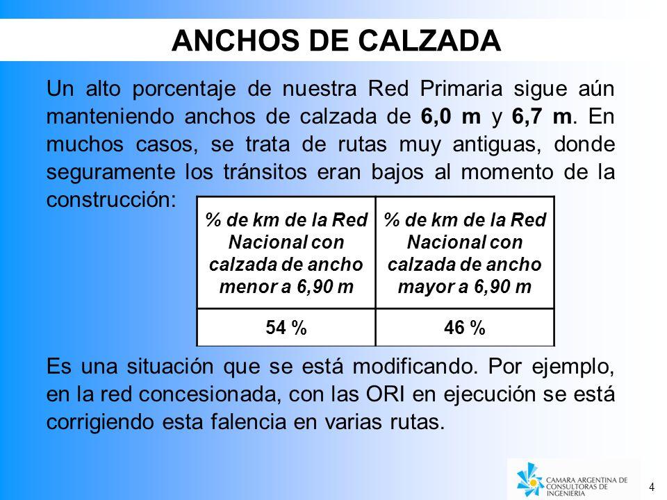 ANCHOS DE CALZADA