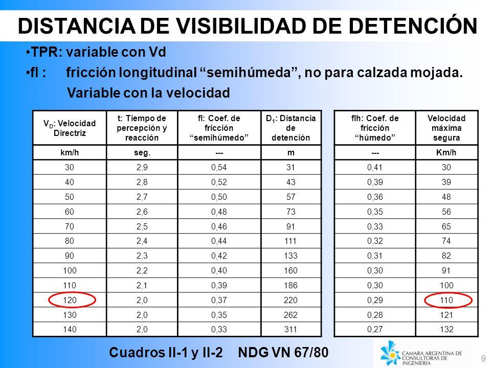 DISTANCIA DE VISIBILIDAD DE DETENCIÓN