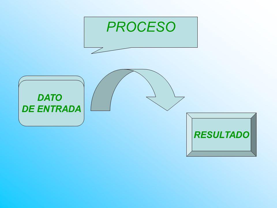 PROCESO DATO DE ENTRADA RESULTADO