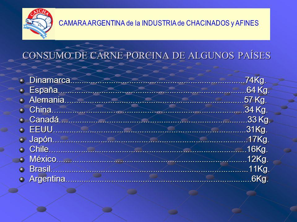 CONSUMO DE CARNE PORCINA DE ALGUNOS PAÍSES
