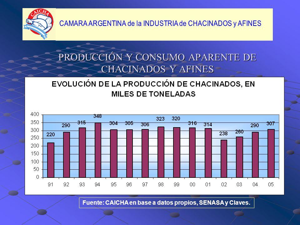 PRODUCCIÓN Y CONSUMO APARENTE DE CHACINADOS Y AFINES