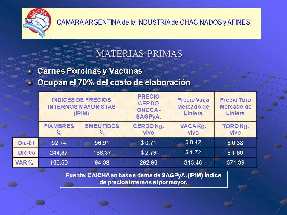 MATERIAS PRIMAS Carnes Porcinas y Vacunas