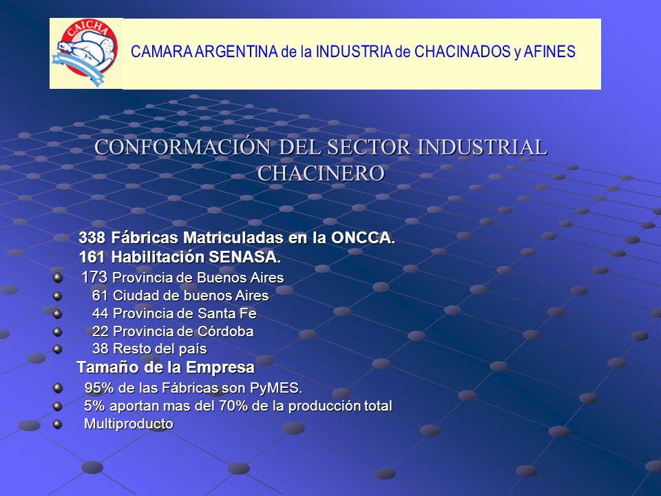 CONFORMACIÓN DEL SECTOR INDUSTRIAL CHACINERO
