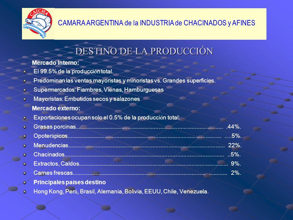 DESTINO DE LA PRODUCCIÓN