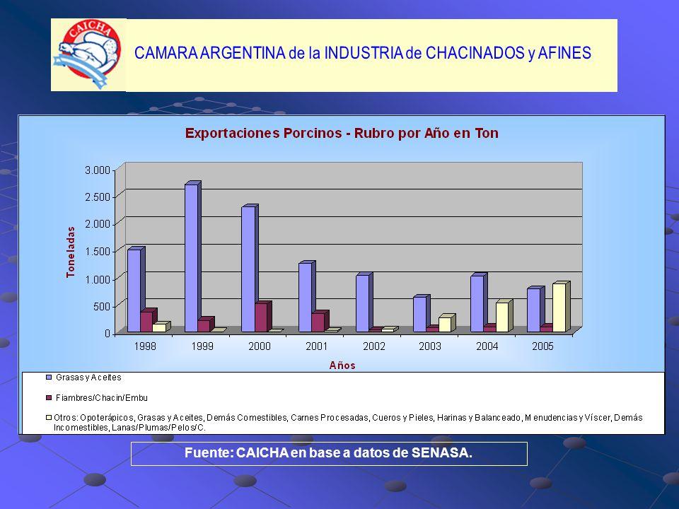 Fuente: CAICHA en base a datos de SENASA.