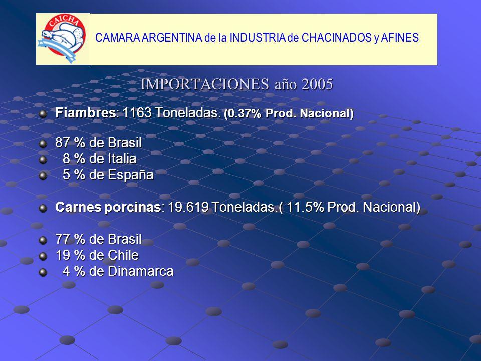 IMPORTACIONES año 2005 Fiambres: 1163 Toneladas. (0.37% Prod. Nacional) 87 % de Brasil. 8 % de Italia.