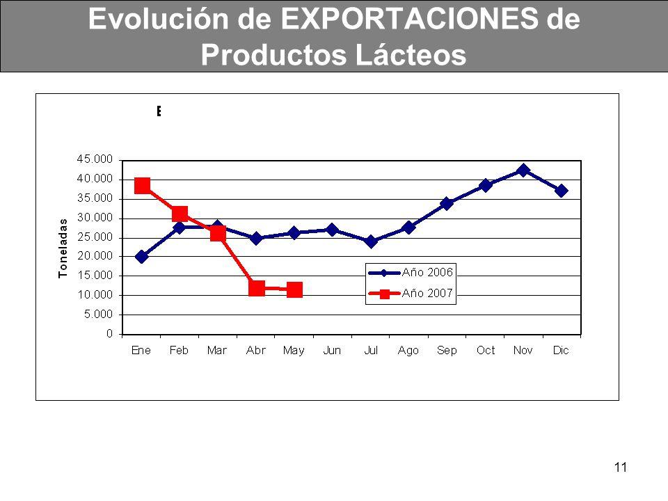 Evolución de EXPORTACIONES de Productos Lácteos