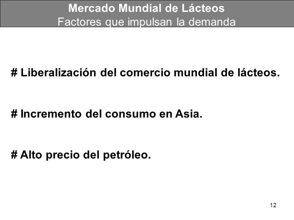 Mercado Mundial de Lácteos Factores que impulsan la demanda