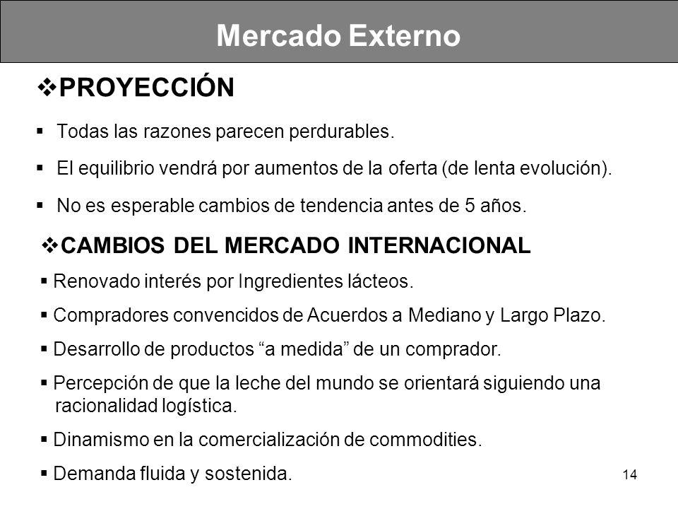 Mercado Externo PROYECCIÓN CAMBIOS DEL MERCADO INTERNACIONAL