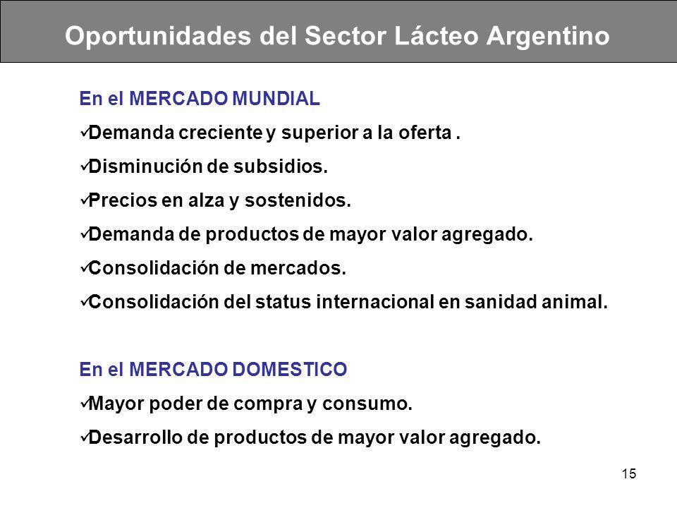 Oportunidades del Sector Lácteo Argentino