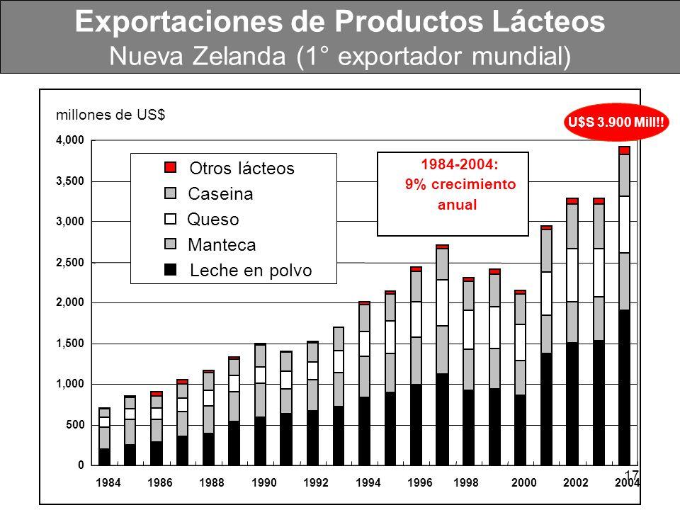 Exportaciones de Productos Lácteos Nueva Zelanda (1° exportador mundial)