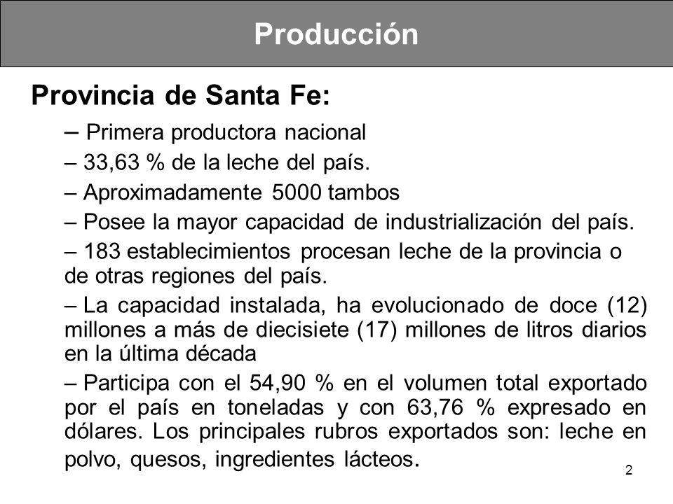 Producción Provincia de Santa Fe: Primera productora nacional