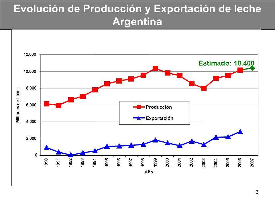 Evolución de Producción y Exportación de leche Argentina