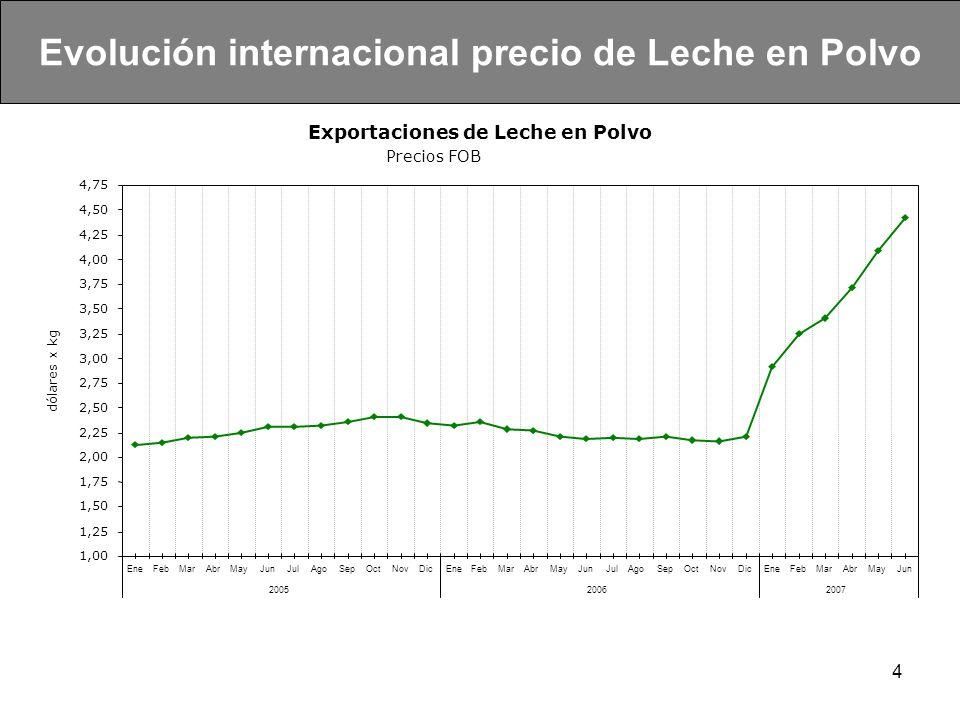 Evolución internacional precio de Leche en Polvo