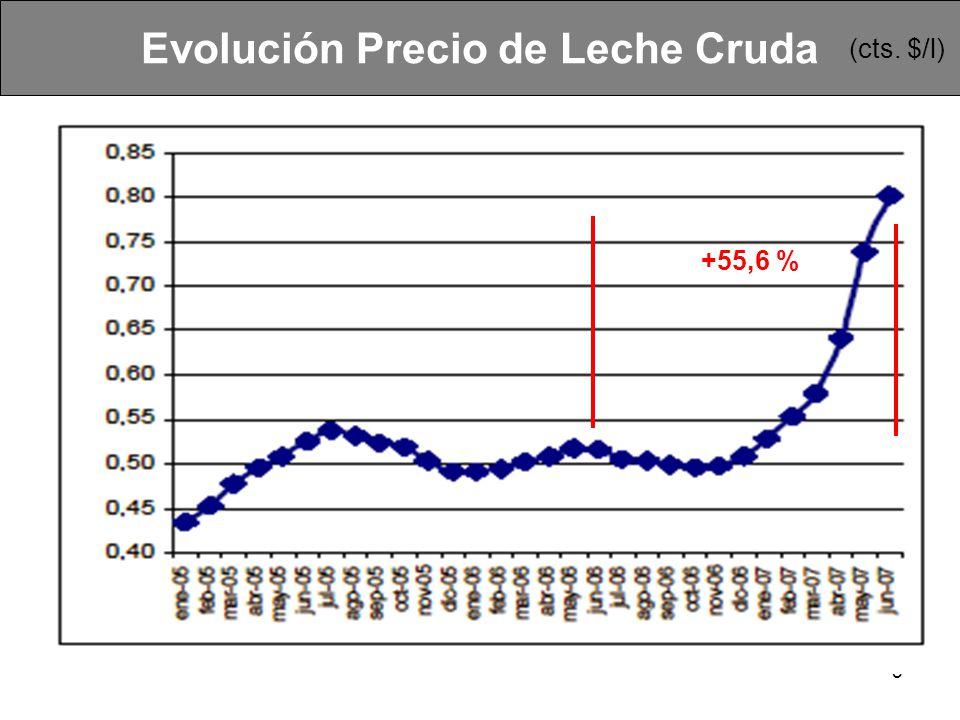 Evolución Precio de Leche Cruda