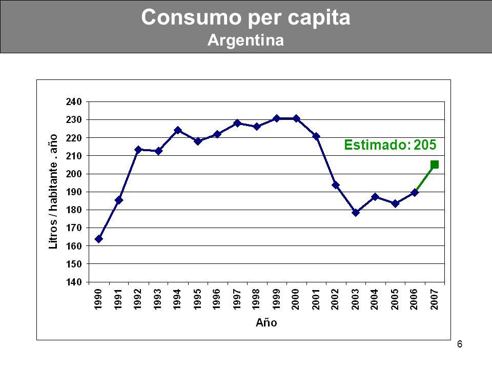 Consumo per capita Argentina