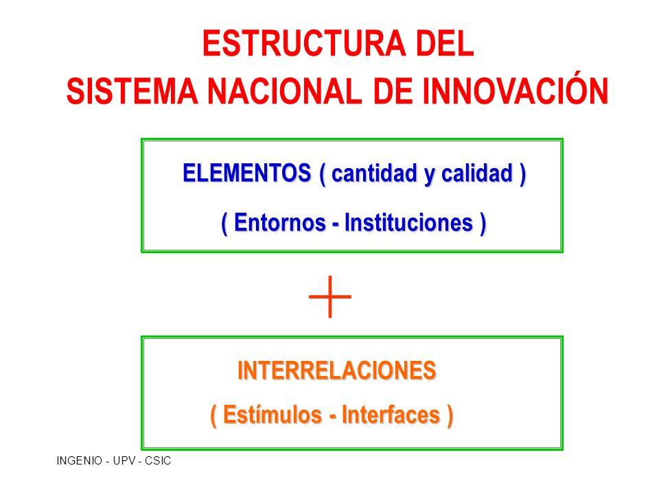 SISTEMA NACIONAL DE INNOVACIÓN