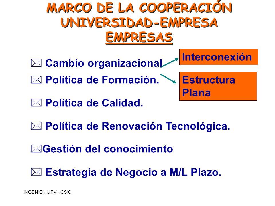 MARCO DE LA COOPERACIÓN UNIVERSIDAD-EMPRESA EMPRESAS