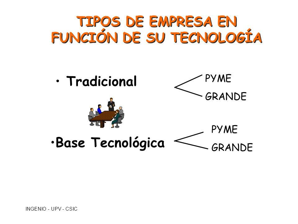 TIPOS DE EMPRESA EN FUNCIÓN DE SU TECNOLOGÍA