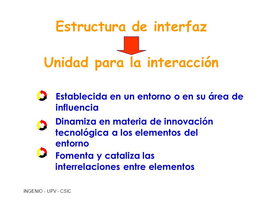 Estructura de interfaz Unidad para la interacción