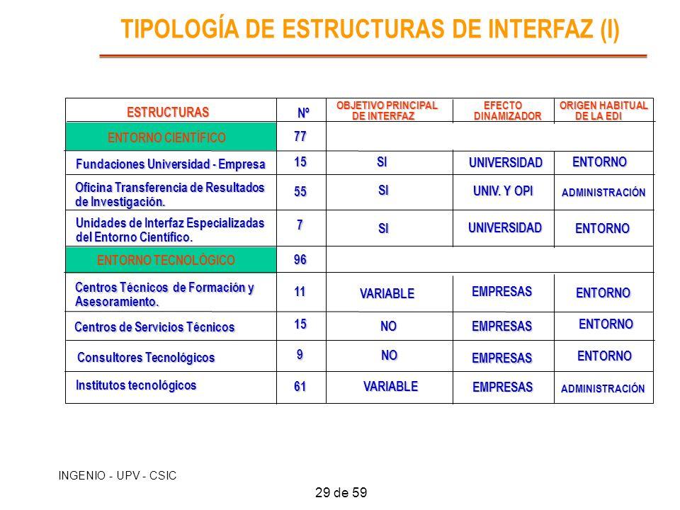 TIPOLOGÍA DE ESTRUCTURAS DE INTERFAZ (I)