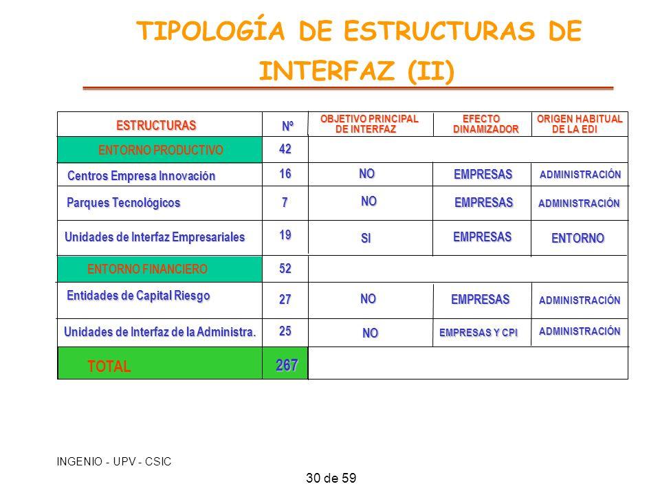 TIPOLOGÍA DE ESTRUCTURAS DE INTERFAZ (II)