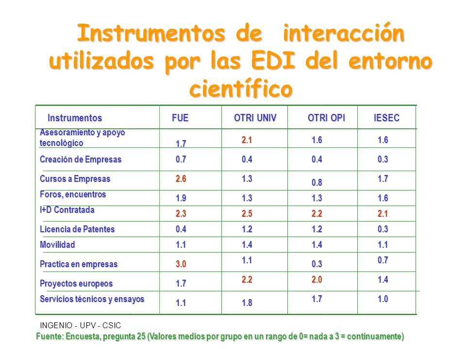 Instrumentos de interacción utilizados por las EDI del entorno científico
