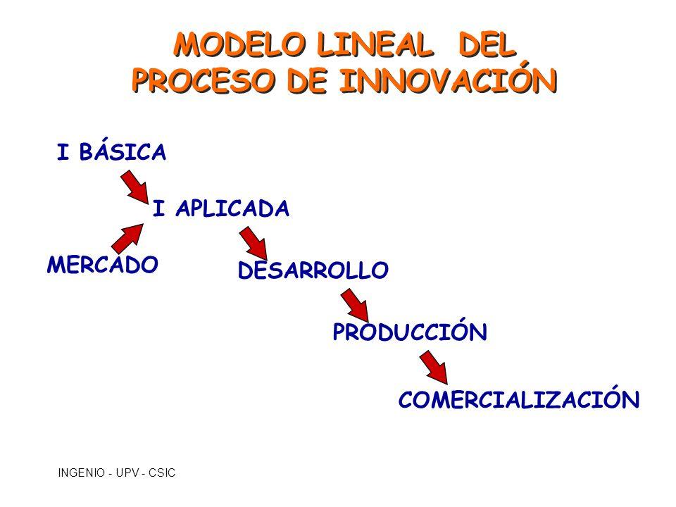 MODELO LINEAL DEL PROCESO DE INNOVACIÓN