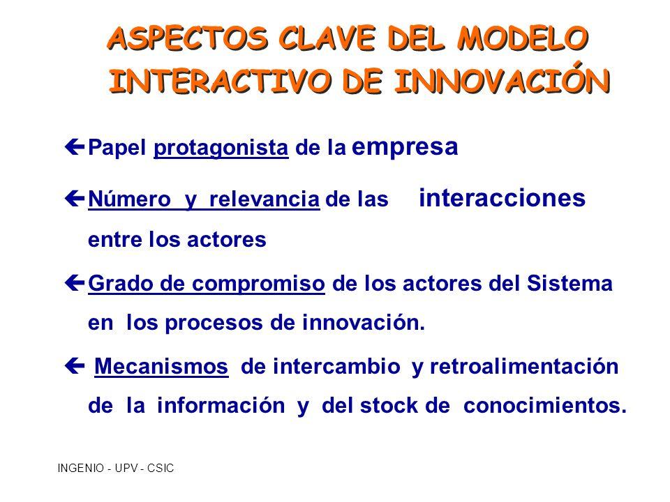 ASPECTOS CLAVE DEL MODELO INTERACTIVO DE INNOVACIÓN