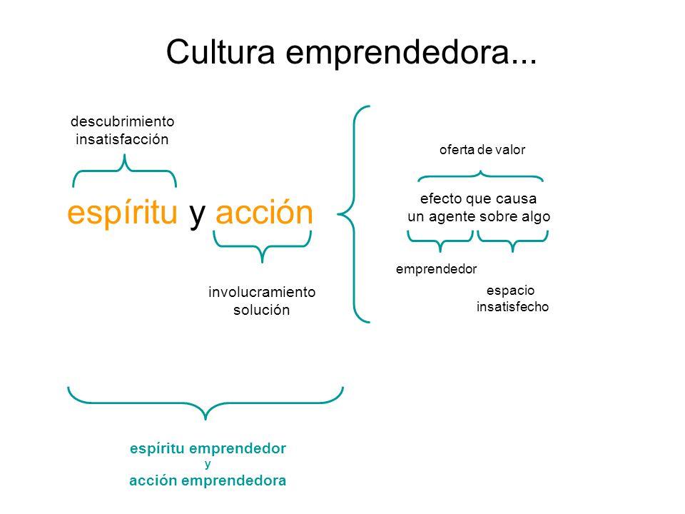 espíritu emprendedor y acción emprendedora