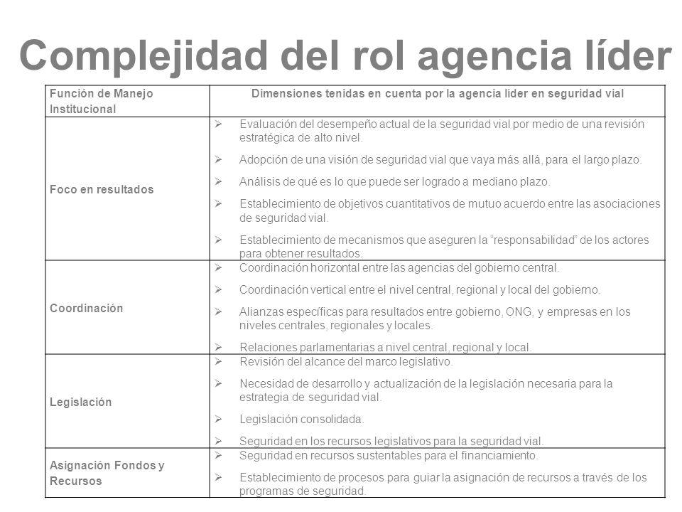 Complejidad del rol agencia líder