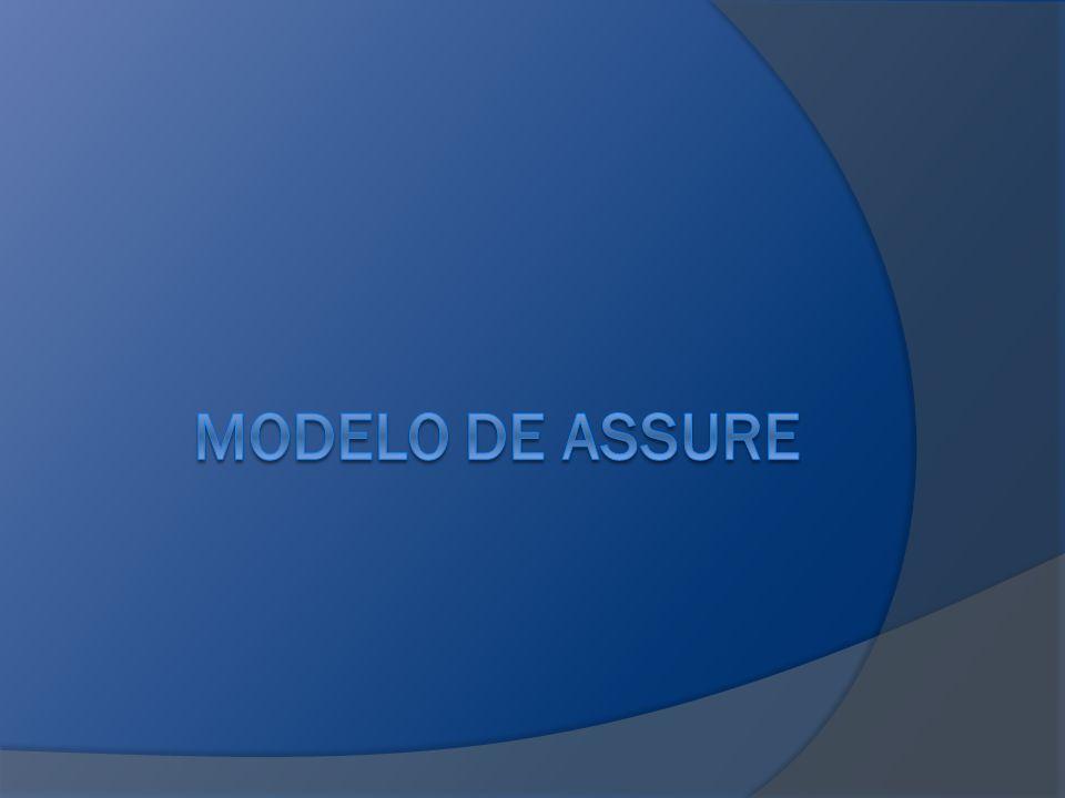 MODELO DE ASSURE