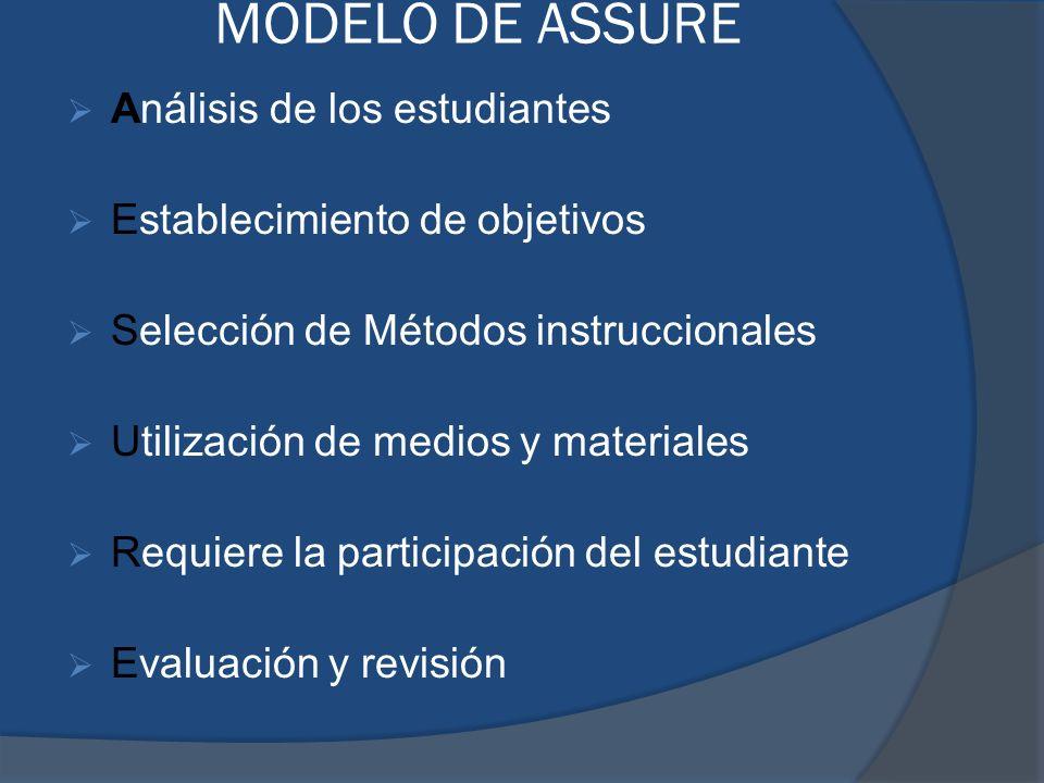 MODELO DE ASSURE Análisis de los estudiantes