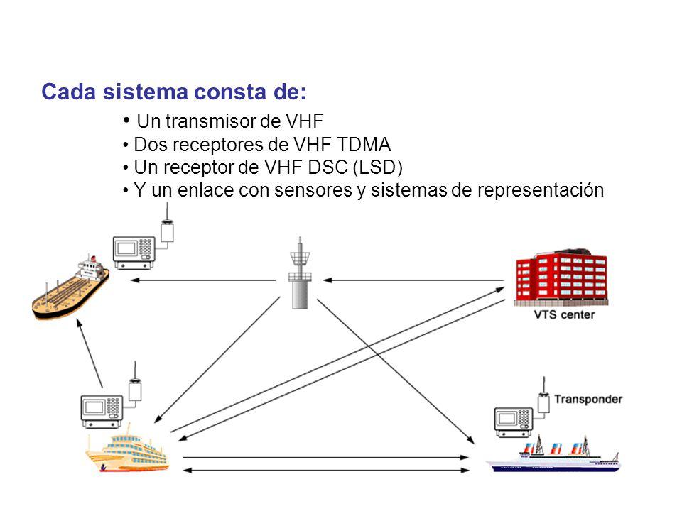 Cada sistema consta de: Un transmisor de VHF