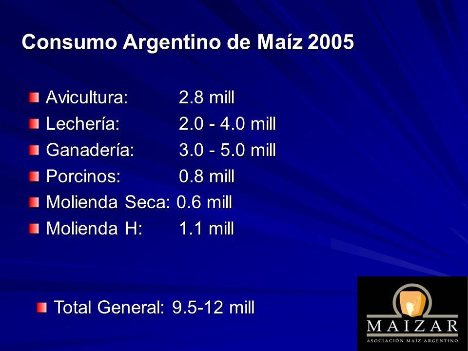 Consumo Argentino de Maíz 2005