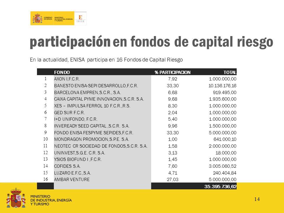 participación en fondos de capital riesgo