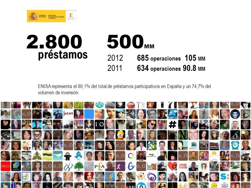 2.800 500MM préstamos 2012 685 operaciones 105 MM
