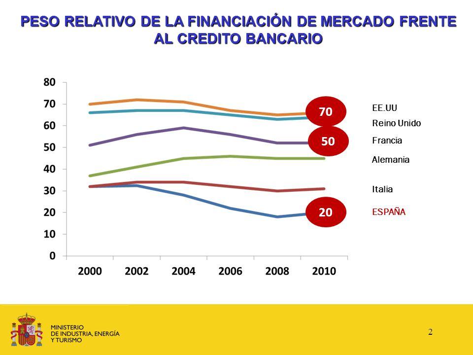 PESO RELATIVO DE LA FINANCIACIÓN DE MERCADO FRENTE AL CREDITO BANCARIO