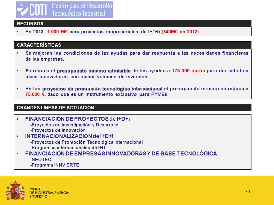 FINANCIACIÓN DE PROYECTOS de I+D+i