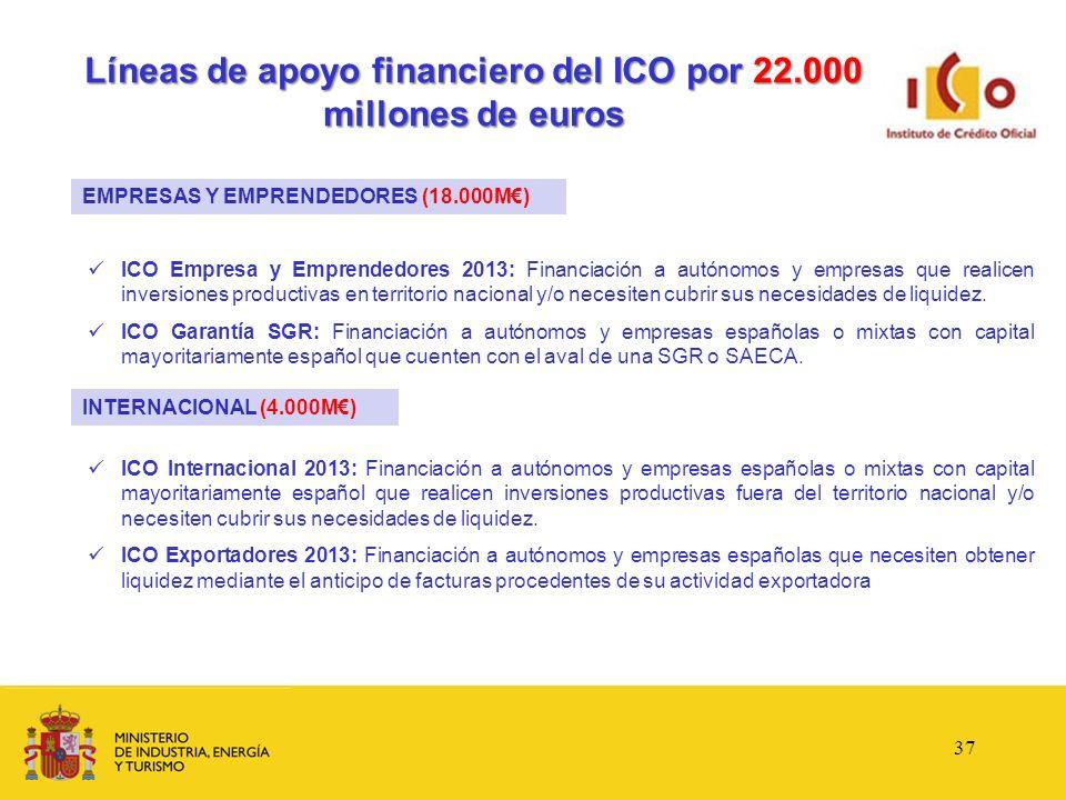 Líneas de apoyo financiero del ICO por 22.000 millones de euros