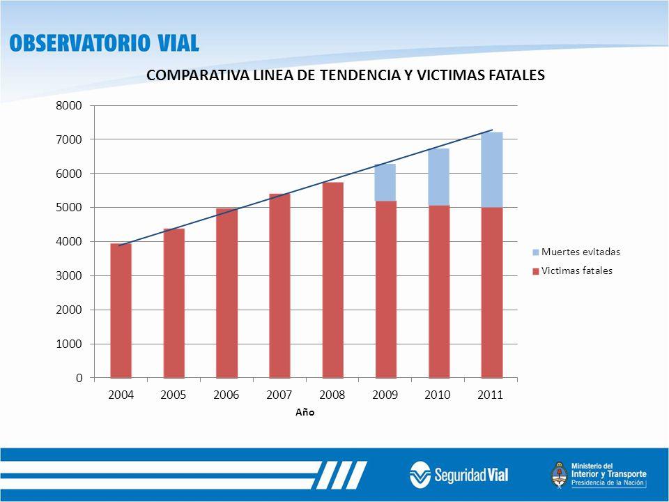 COMPARATIVA LINEA DE TENDENCIA Y VICTIMAS FATALES